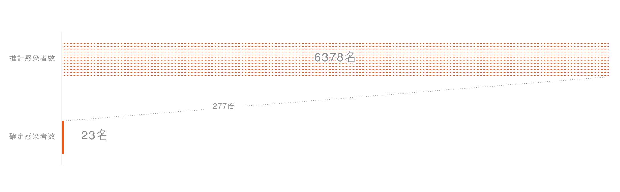 第1波の後の市内の感染者数が2074-6378名と推定、報告人数 の90-277倍